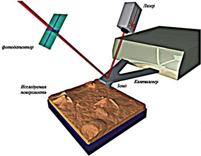 Принцип работы сканирующего